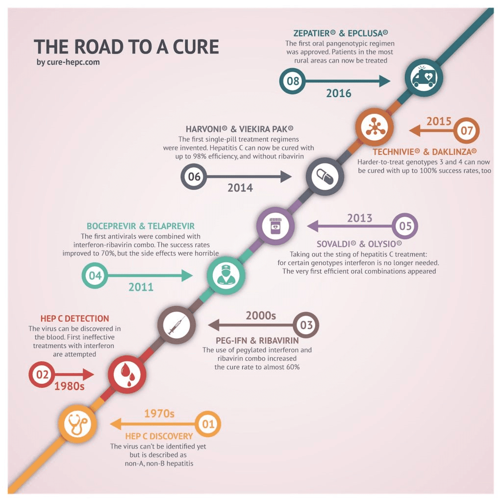 The Road to a Cure