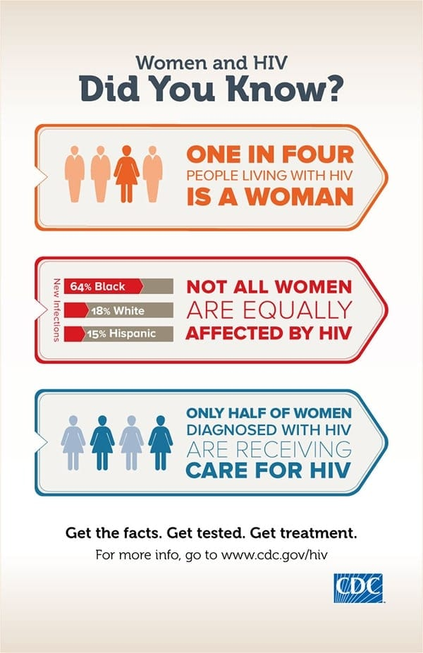 Women and HIV, Did You Know?
