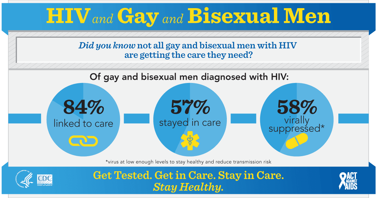 HIV and Gay and Bisexual Men
